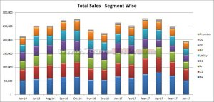 Monitoring Sales Figures