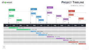Project Timelines For Marketing Engagements - Keep it Realistic