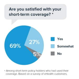 Understanding Short Term Insurance Cover